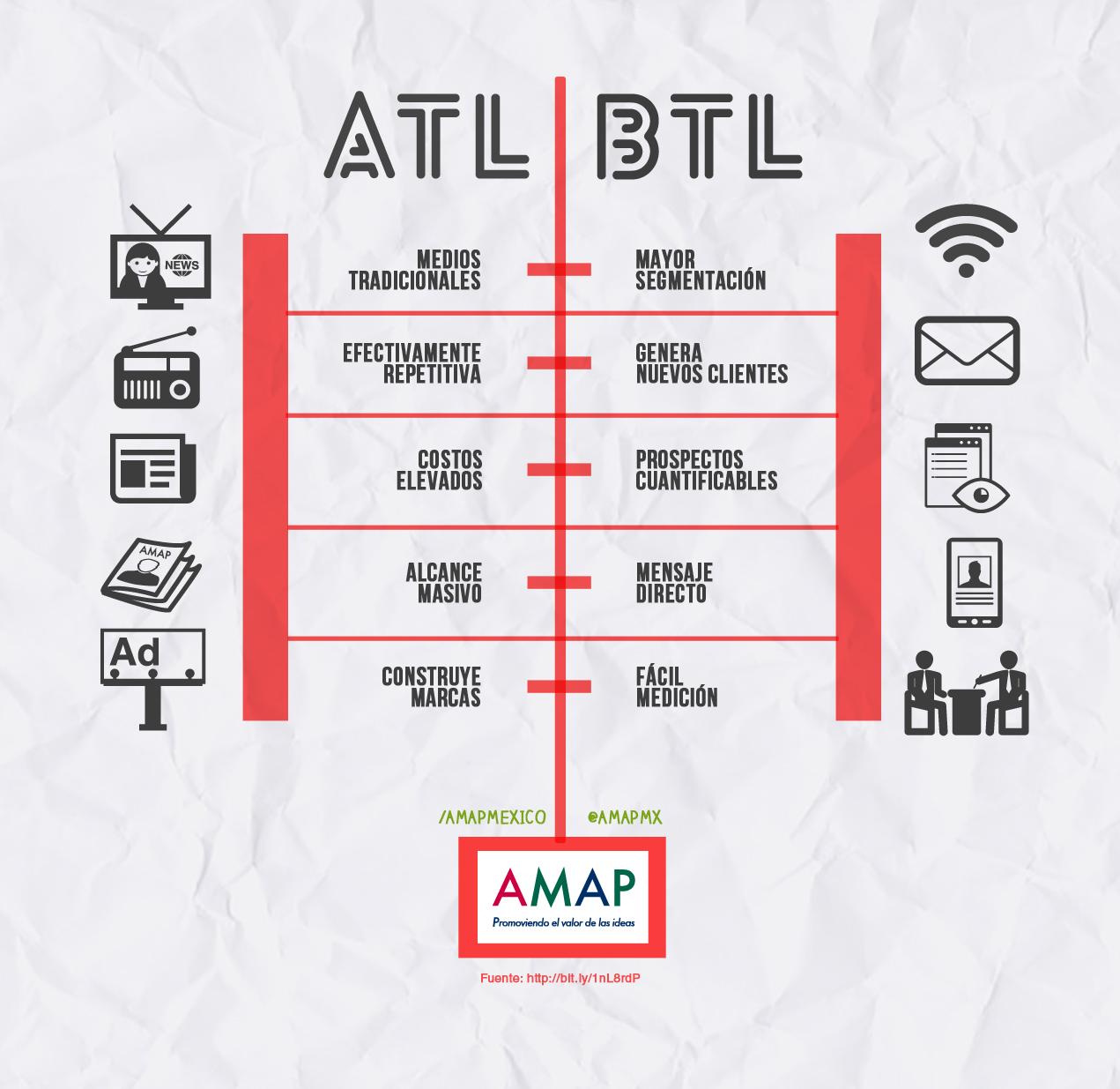 Xây dựng thương hiệu bằng ATL và BTL