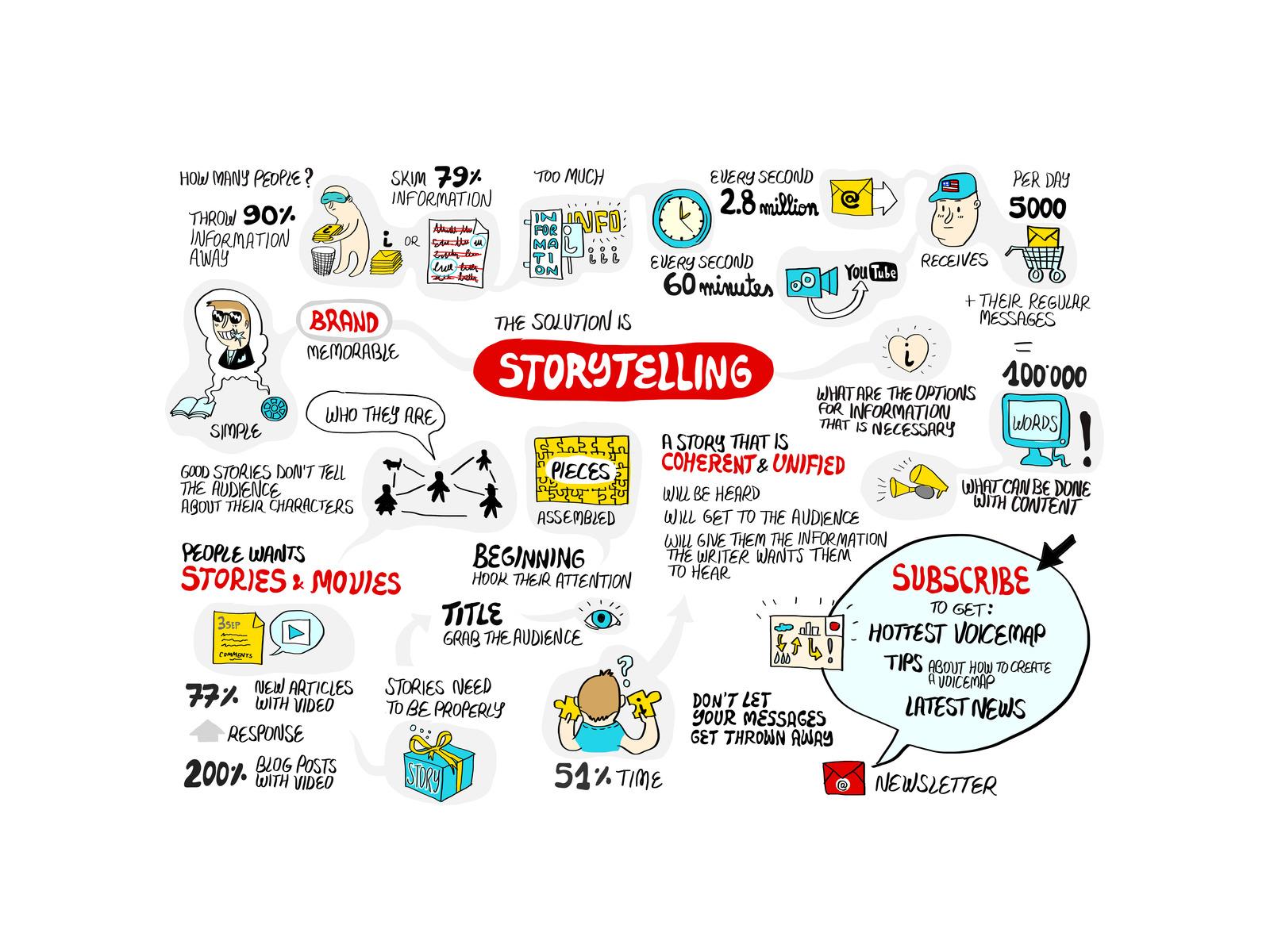 nghệ thuật kể chuyện trong marketing