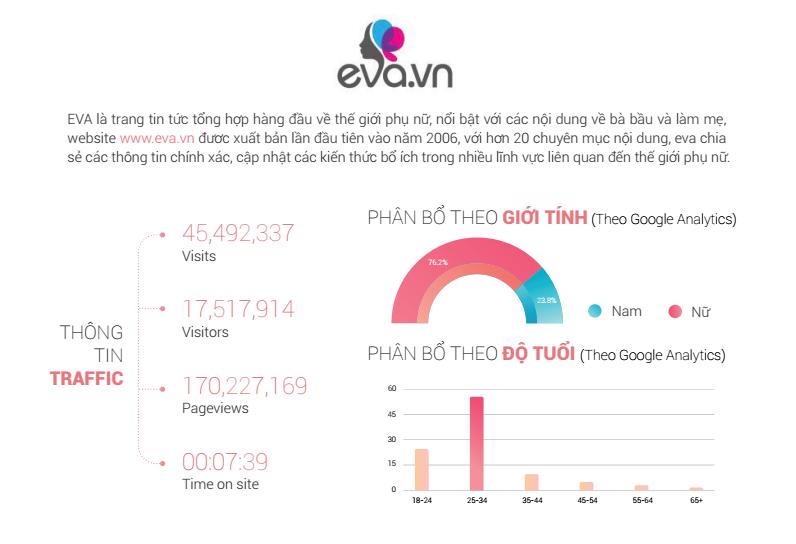 bảng giá quảng cáo báo eva.vn