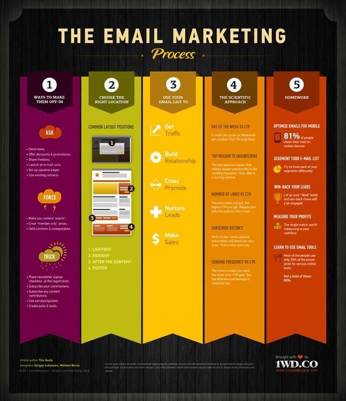 Email marketing là một kênh tiếp thị vô cùng phổ biến