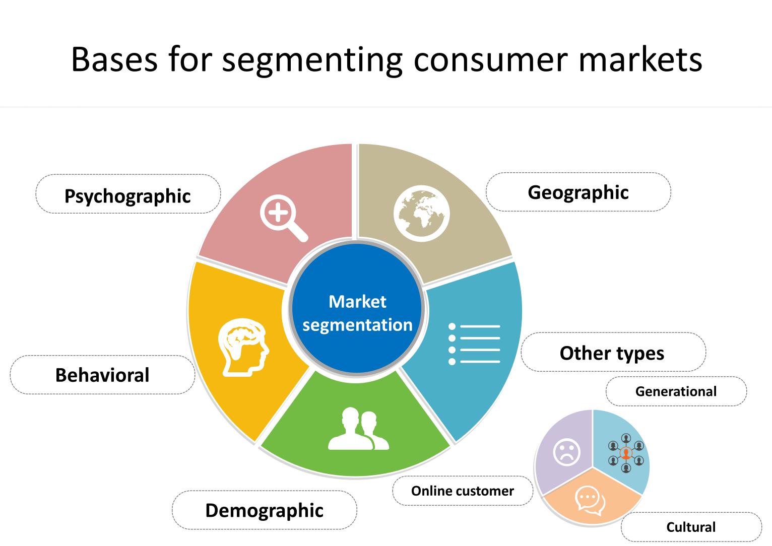 5 Ví dụ về lựa chọn thị trường mục tiêu cho doanh nghiệp marketingreview.vn