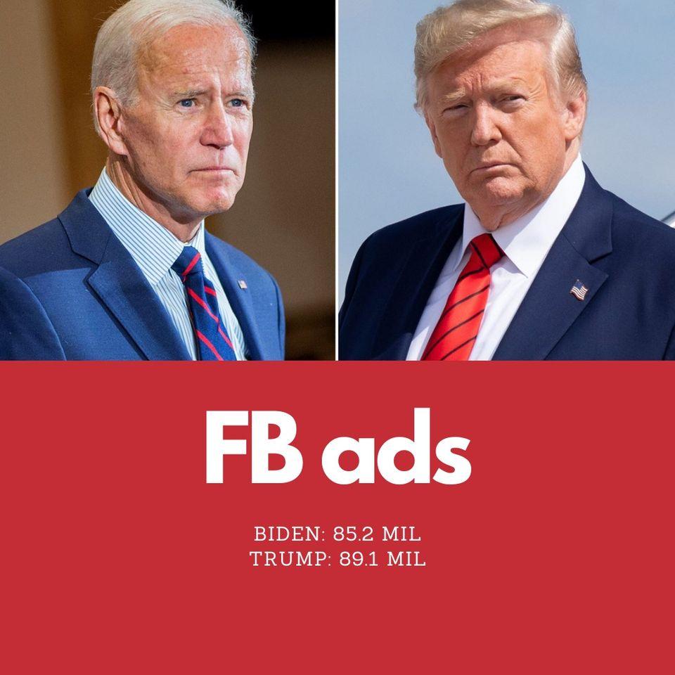 Digital Marketing và thông số bầu cử Tổng thống Mỹ 2020 marketingreview.vn 2