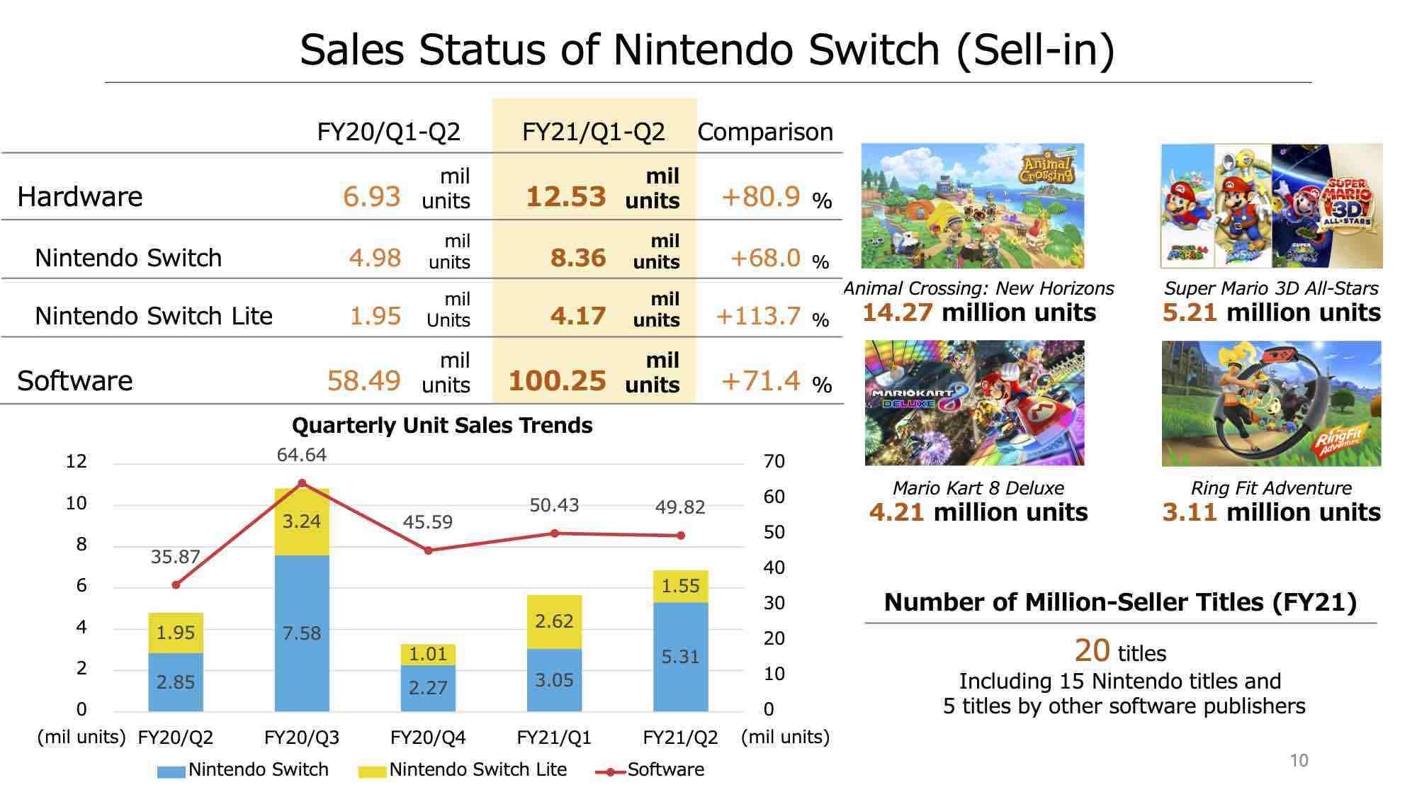 Đại dịch giúp lãi ròng Sony tăng 145%, Nintendo Switch là console bán chạy nhất năm 2020 marketingreview.vn 3