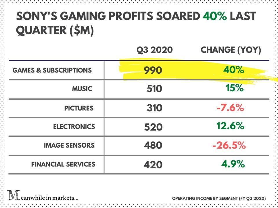 Đại dịch giúp lãi ròng Sony tăng 145%, Nintendo Switch là console bán chạy nhất năm 2020 marketingreview.vn