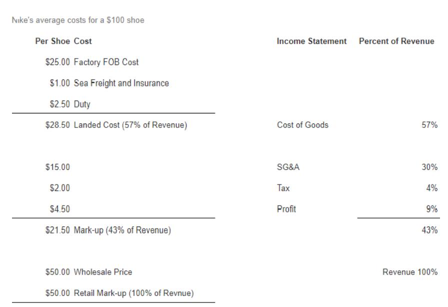 Thương hiệu như Nike phải chi ra bao nhiêu để làm 1 đôi giày giá $100? marketingreview.vn 1