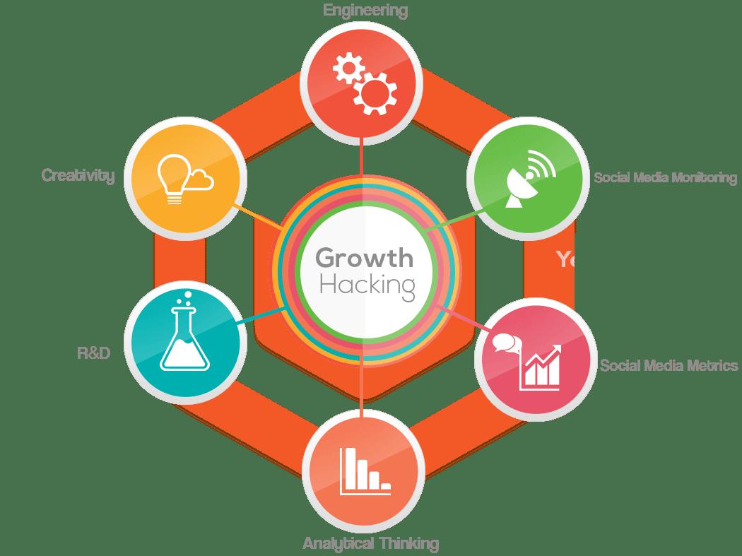 Để làm Marketing giỏi cần những kỹ năng gì? marketingreview.vn 5