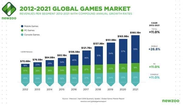 """Vì sao các thương hiệu coi Esports là thị trường """"gà đẻ trứng vàng"""" - ảnh 2"""