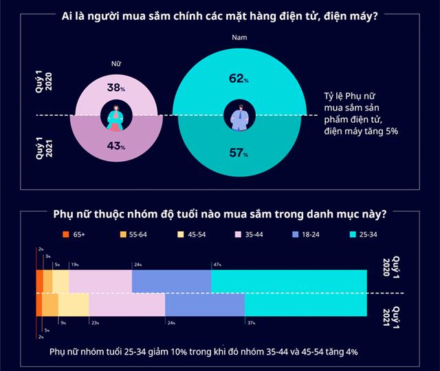 Nhu cầu mua sắm thiết bị điện tử, điện máy của nữ giới ngày càng tăng marketingreview.vn