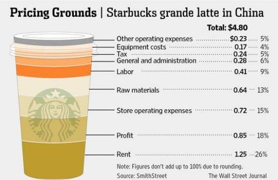 Starbucks đã áp dụng chiến lược Marketing 4P  hiệu quả như thế nào - marketingreview.vn 3